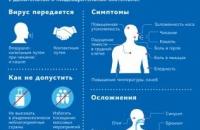 Информация о коронавирусе